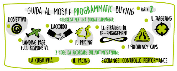 programmatic mobile buying